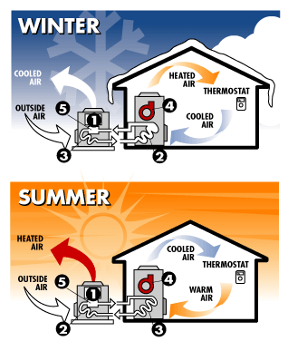 How a heat pump works in the winter and summer
